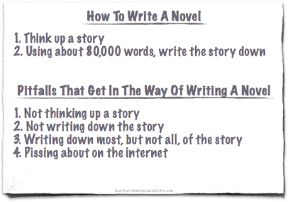 howtowriteanovel